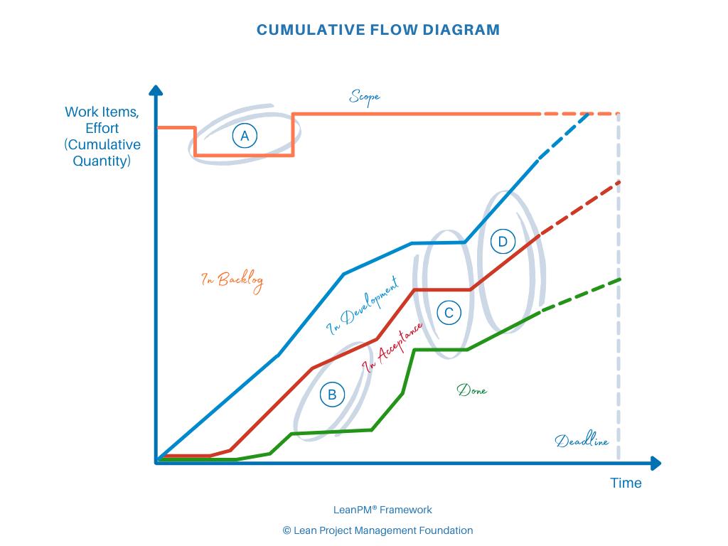 CFD Anomalies