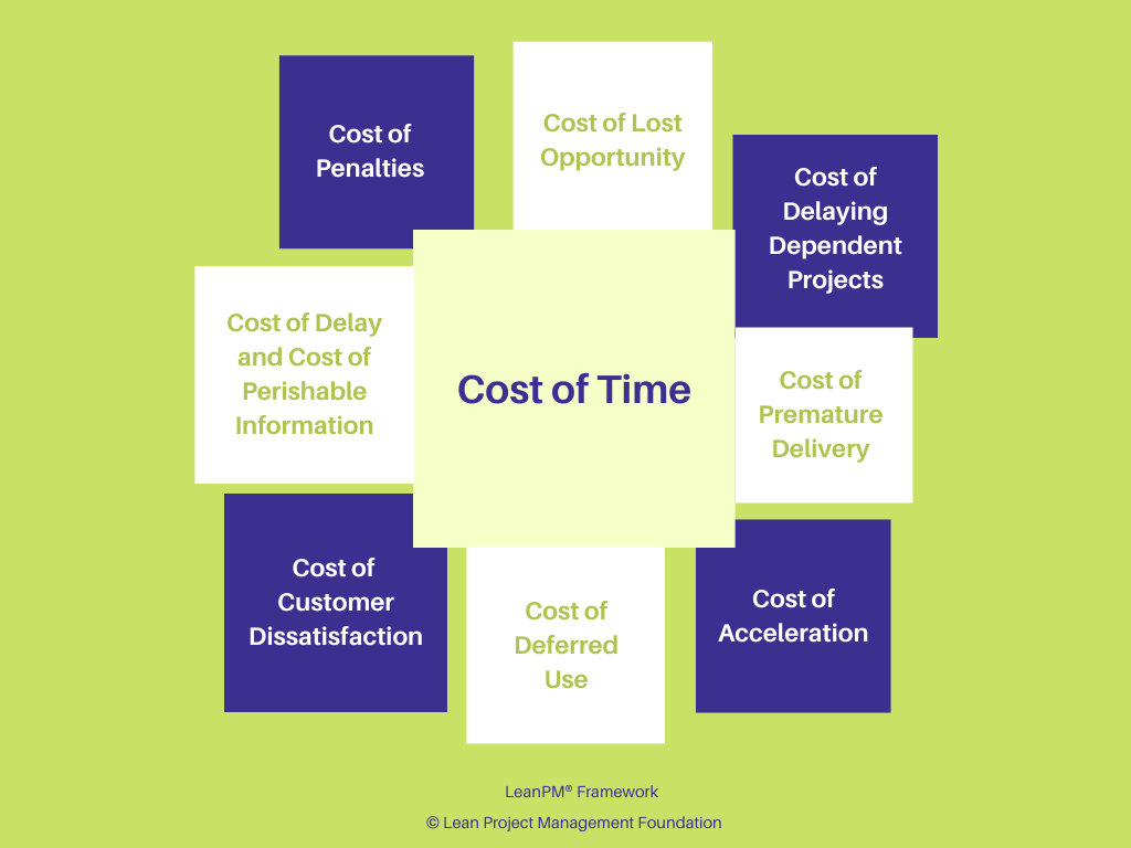 Cost of time