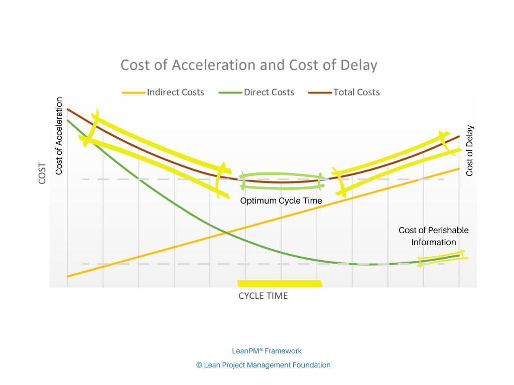 Cost of acceleration and delay