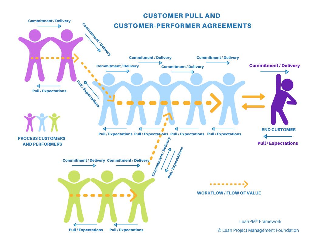 Customer Pull