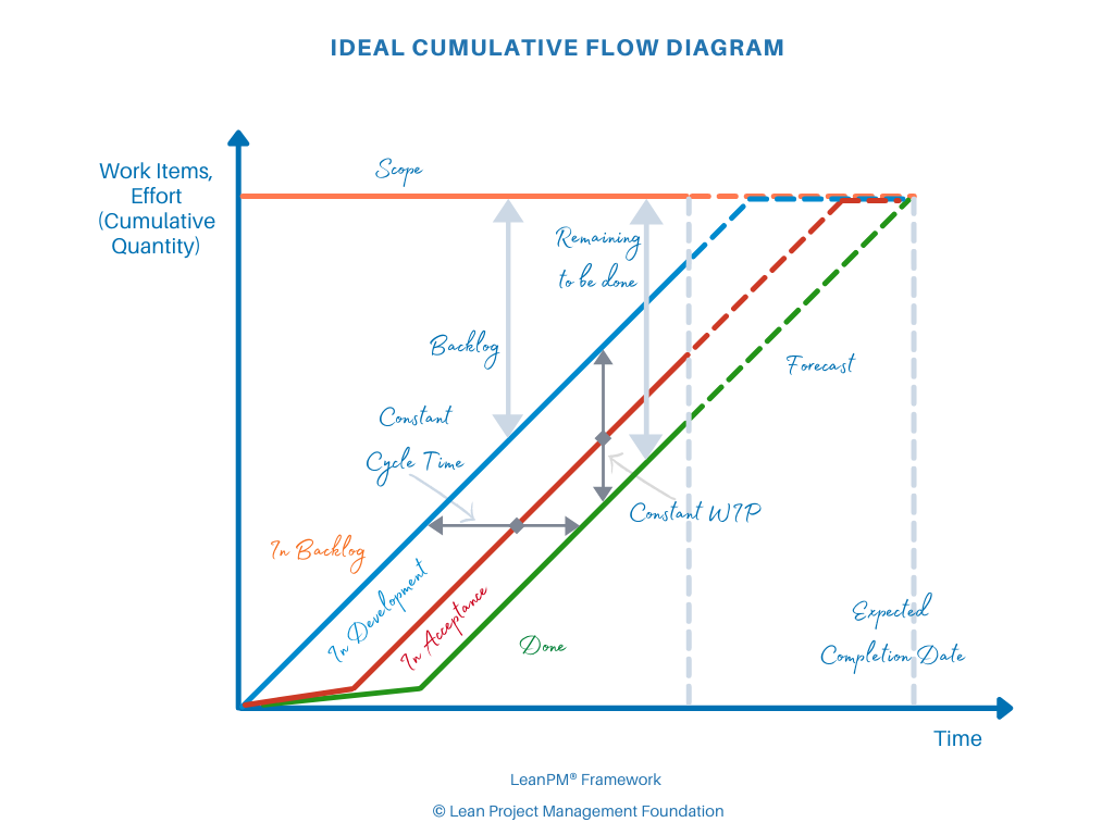 Ideal CDF