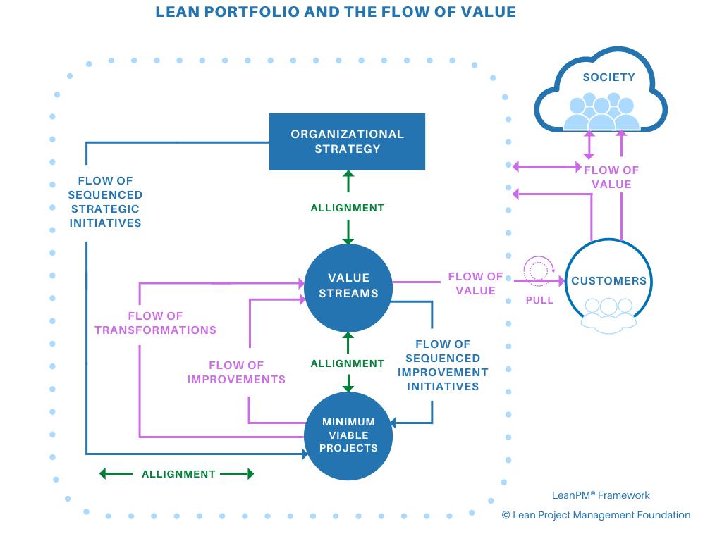 Lean Portfolio and the Flow of Value