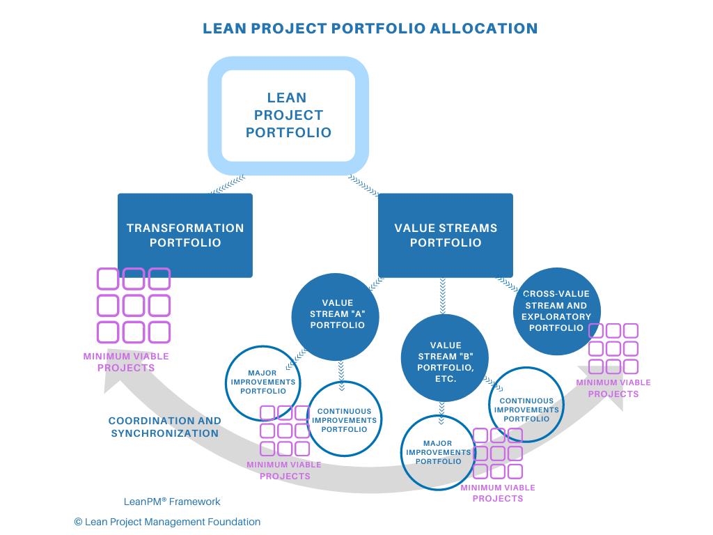 Lean Project Portfolio Allocation