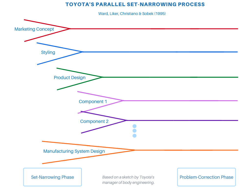 Parallel set-narrowing