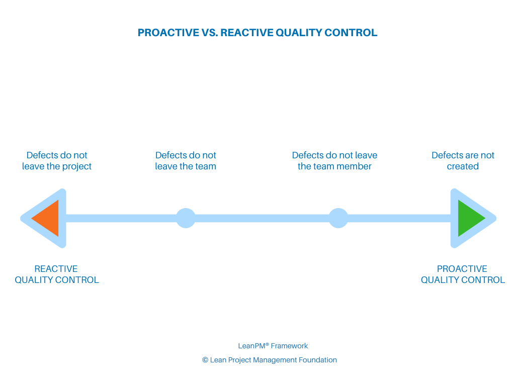 Proactive vs. Reactive Quality Control