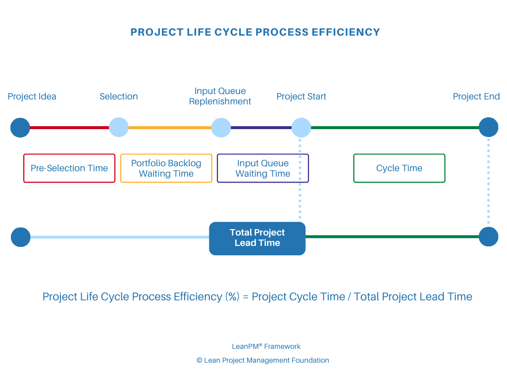 Process efficiency