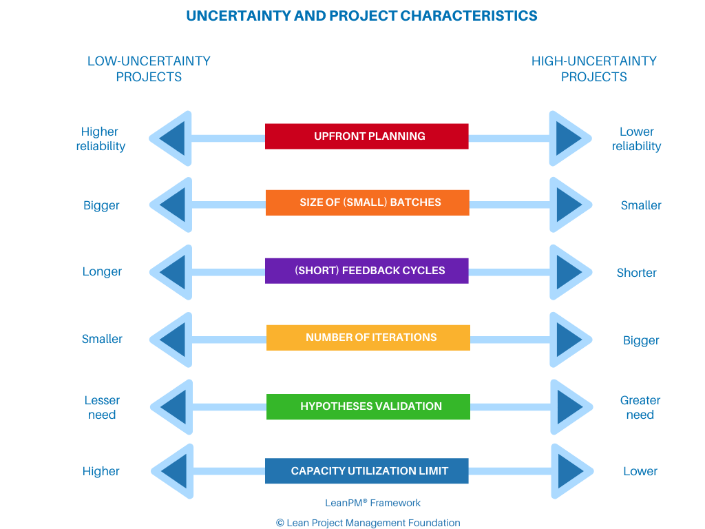 Uncertainty and Project Characteristics